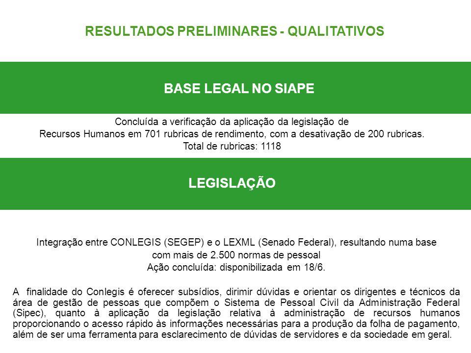 Concluída a verificação da aplicação da legislação de Recursos Humanos em 701 rubricas de rendimento, com a desativação de 200 rubricas. Total de rubr