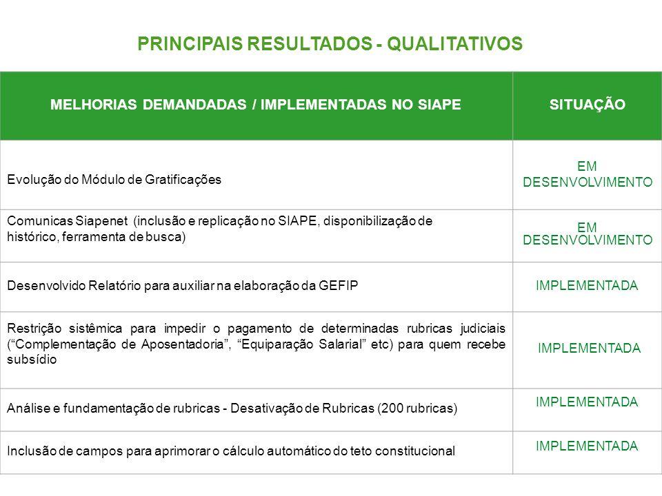 MELHORIAS DEMANDADAS / IMPLEMENTADAS NO SIAPESITUAÇÃO EM DESENVOLVIMENTO Desenvolvido Relatório para auxiliar na elaboração da GEFIPIMPLEMENTADA Restr