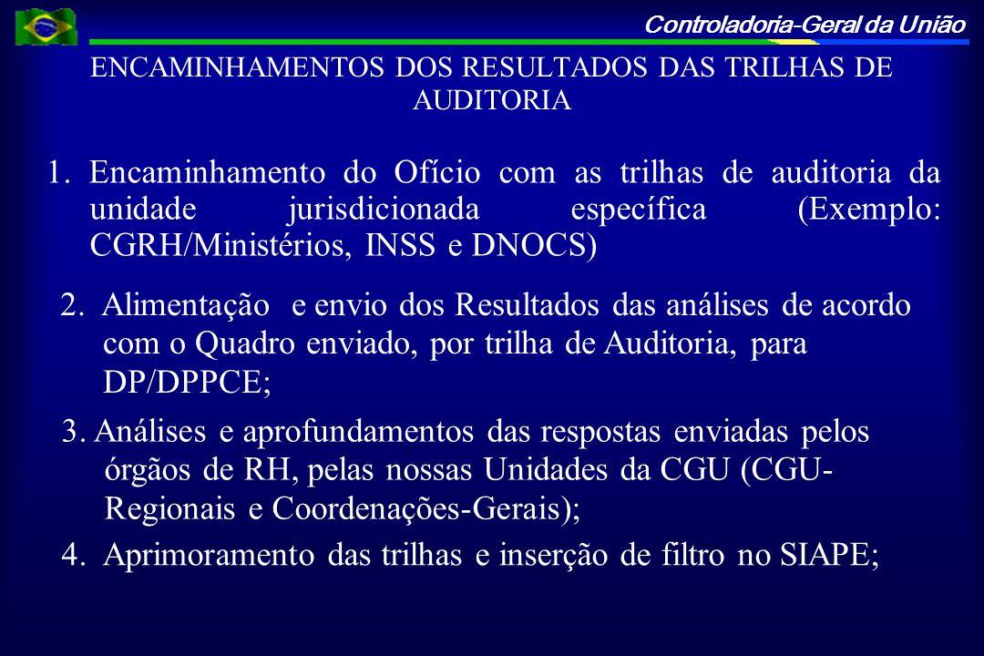 Controladoria-Geral da União Resultados das Trilhas de Auditoria