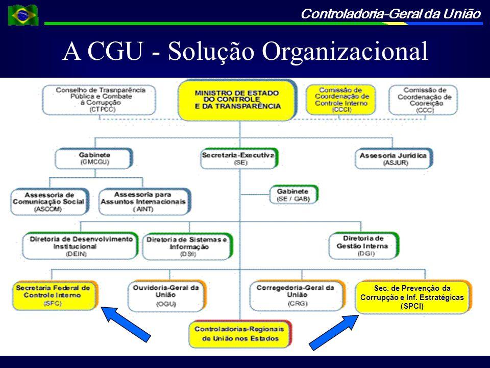 Controladoria-Geral da União Sec. de Prevenção da Corrupção e Inf. Estratégicas (SPCI) A CGU - Solução Organizacional