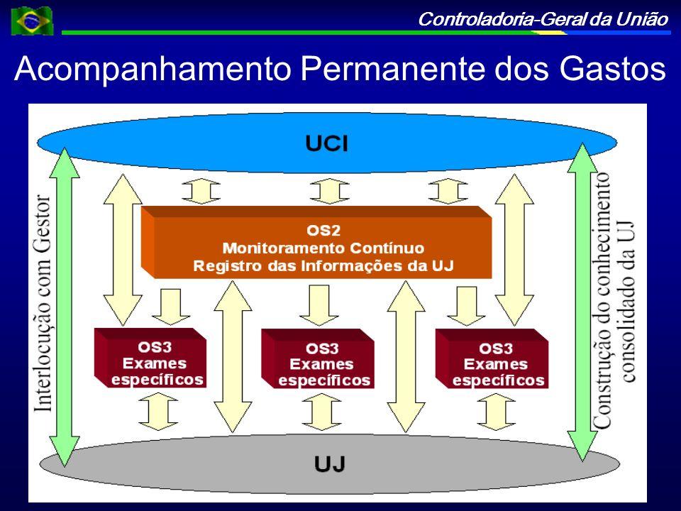 Controladoria-Geral da União Acompanhamento Permanente dos Gastos
