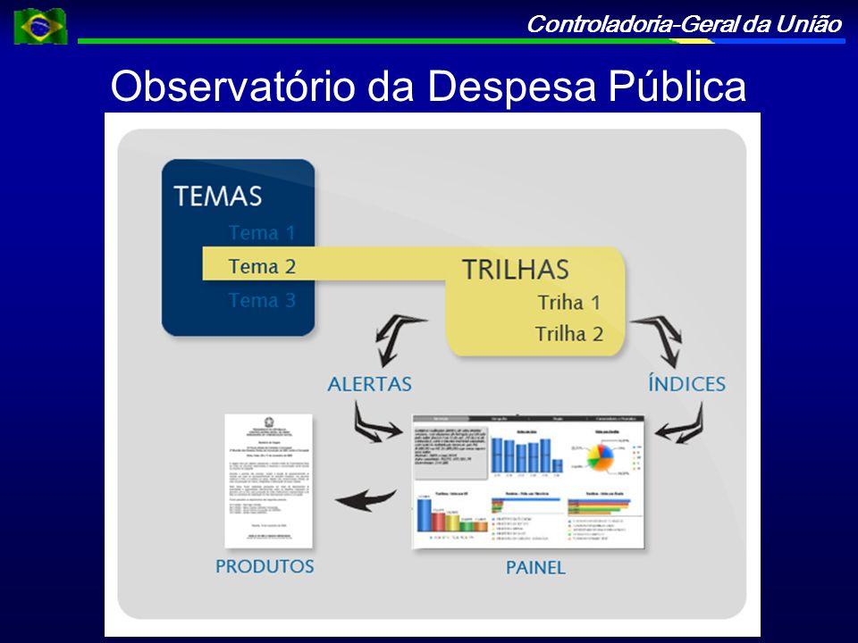 Controladoria-Geral da União Observatório da Despesa Pública