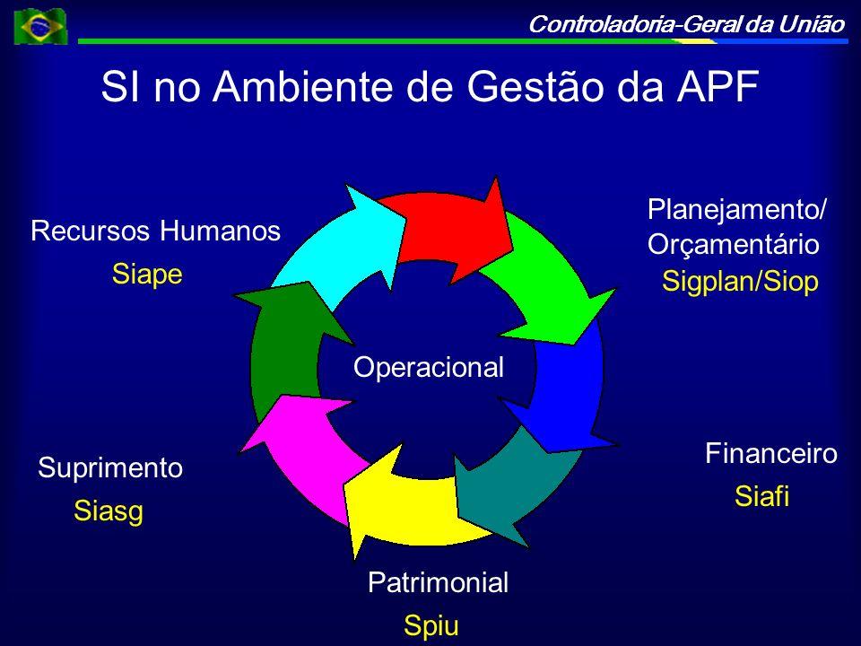 Controladoria-Geral da União Financeiro Suprimento Recursos Humanos Operacional SI no Ambiente de Gestão da APF Siape Siasg Siafi Planejamento/ Orçame