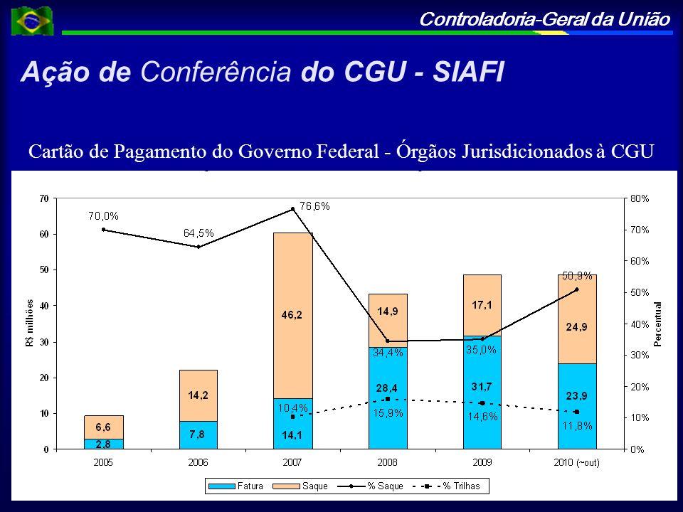 Controladoria-Geral da União Ação de Conferência do CGU - SIAFI Cartão de Pagamento do Governo Federal - Órgãos Jurisdicionados à CGU