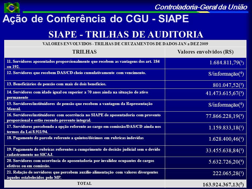 Controladoria-Geral da União Ação de Conferência do CGU - SIAPE SIAPE - TRILHAS DE AUDITORIA 163.924.367,13( 5 ) TOTAL 222.065,28(¹) 21. Relação de se