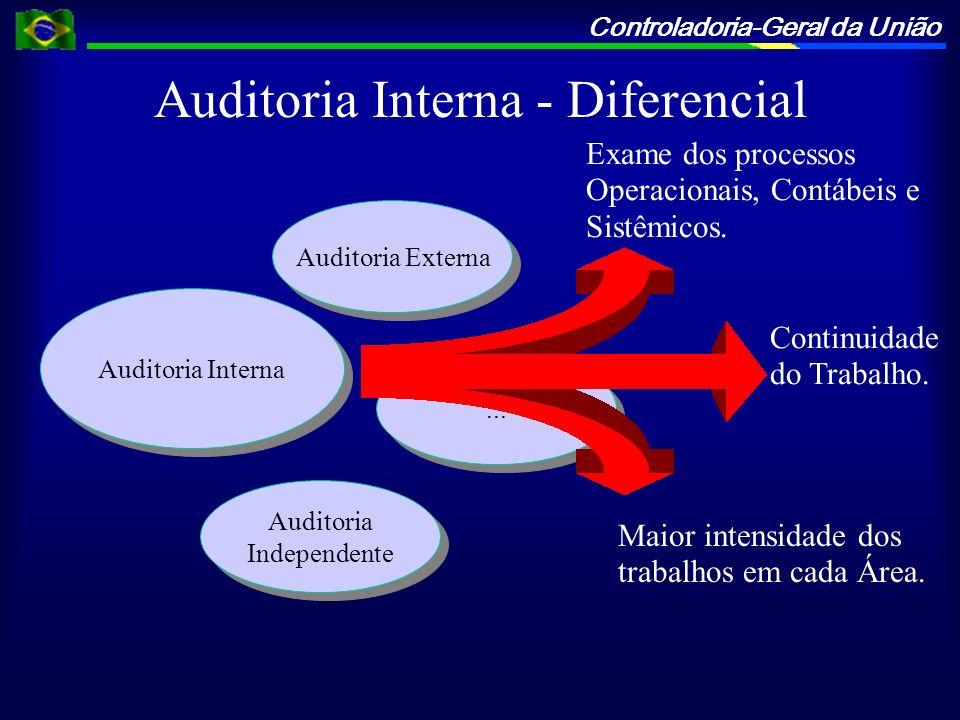 Controladoria-Geral da União Auditoria Interna - Diferencial Auditoria Interna Auditoria Externa... Auditoria Independente Exame dos processos Operaci