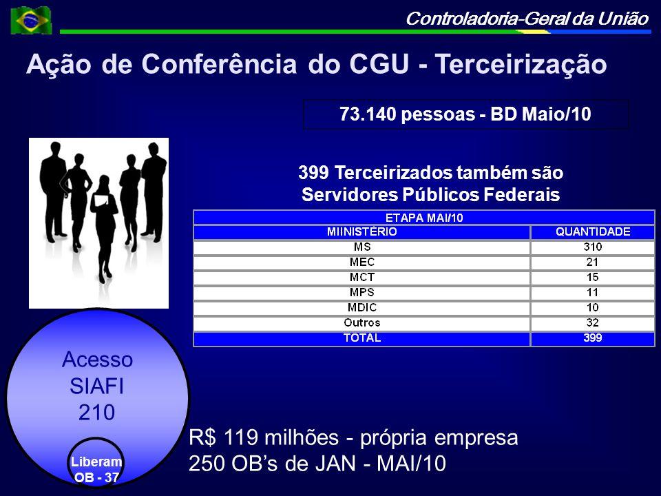 Controladoria-Geral da União 399 Terceirizados também são Servidores Públicos Federais Acesso SIAFI 210 Liberam OB - 37 73.140 pessoas - BD Maio/10 R$