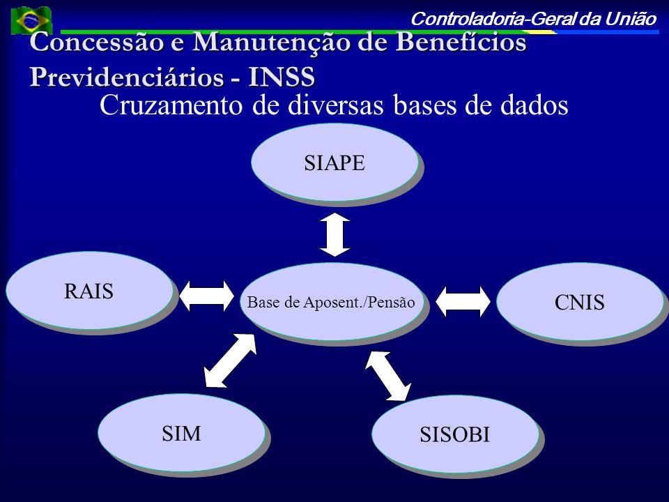 Controladoria-Geral da União Concessão e Manutenção de Benefícios Previdenciários - INSS RAIS Base de Aposent./Pensão SIAPE Cruzamento de diversas bas