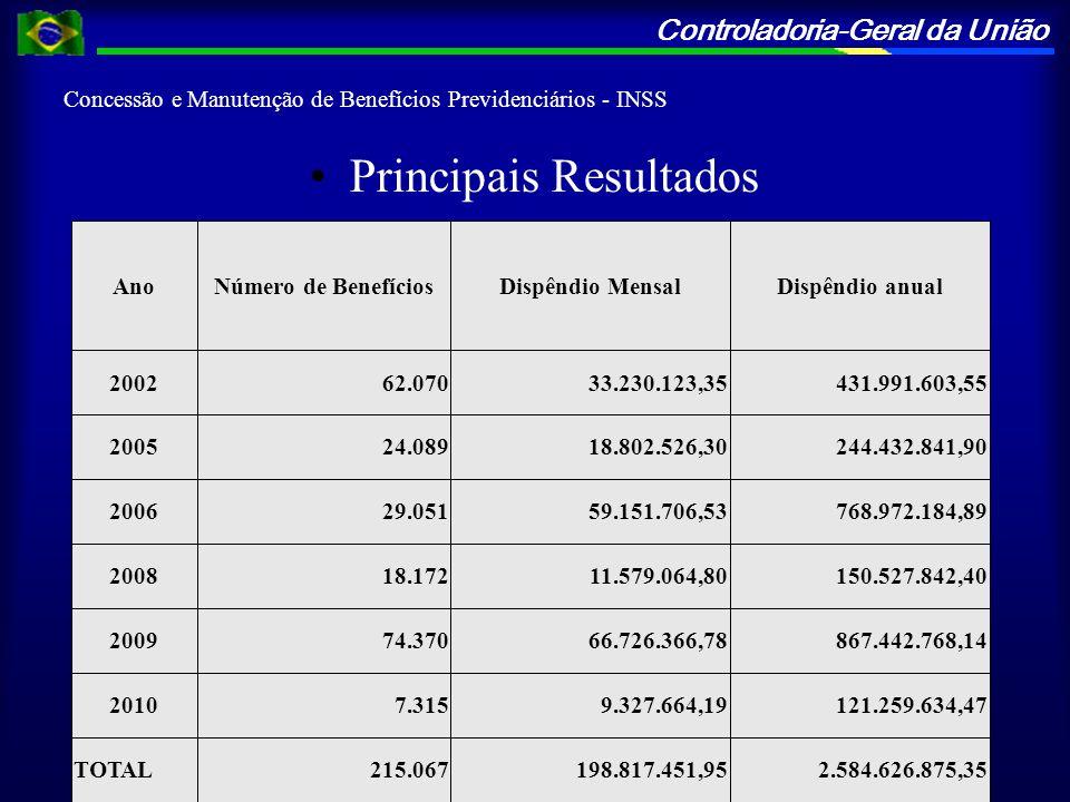 Controladoria-Geral da União Concessão e Manutenção de Benefícios Previdenciários - INSS Principais Resultados AnoNúmero de BenefíciosDispêndio Mensal