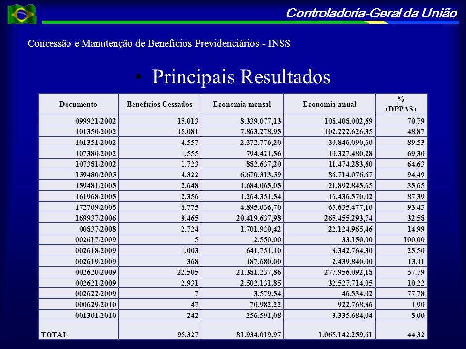 Controladoria-Geral da União Concessão e Manutenção de Benefícios Previdenciários - INSS Principais Resultados