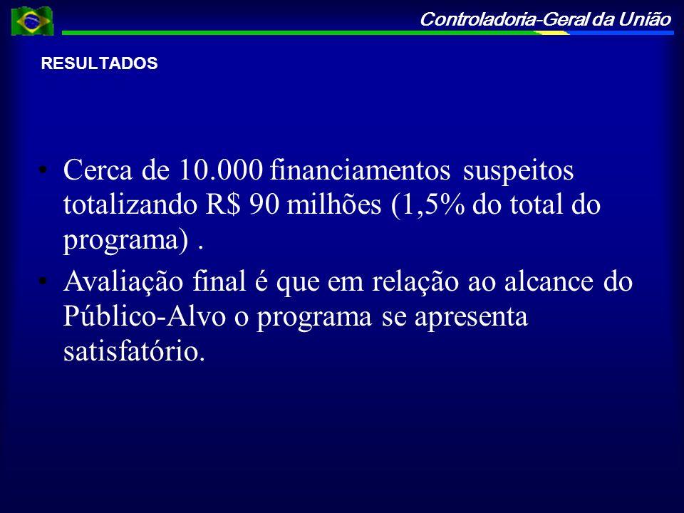 Controladoria-Geral da União RESULTADOS Cerca de 10.000 financiamentos suspeitos totalizando R$ 90 milhões (1,5% do total do programa). Avaliação fina