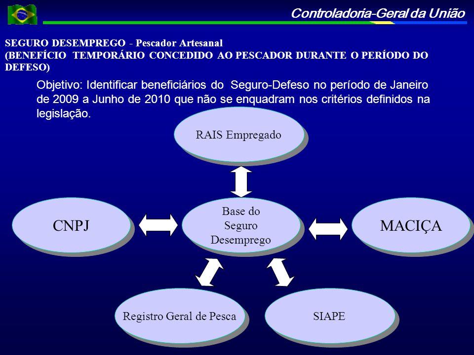Controladoria-Geral da União SEGURO DESEMPREGO - Pescador Artesanal (BENEFÍCIO TEMPORÁRIO CONCEDIDO AO PESCADOR DURANTE O PERÍODO DO DEFESO) Objetivo:
