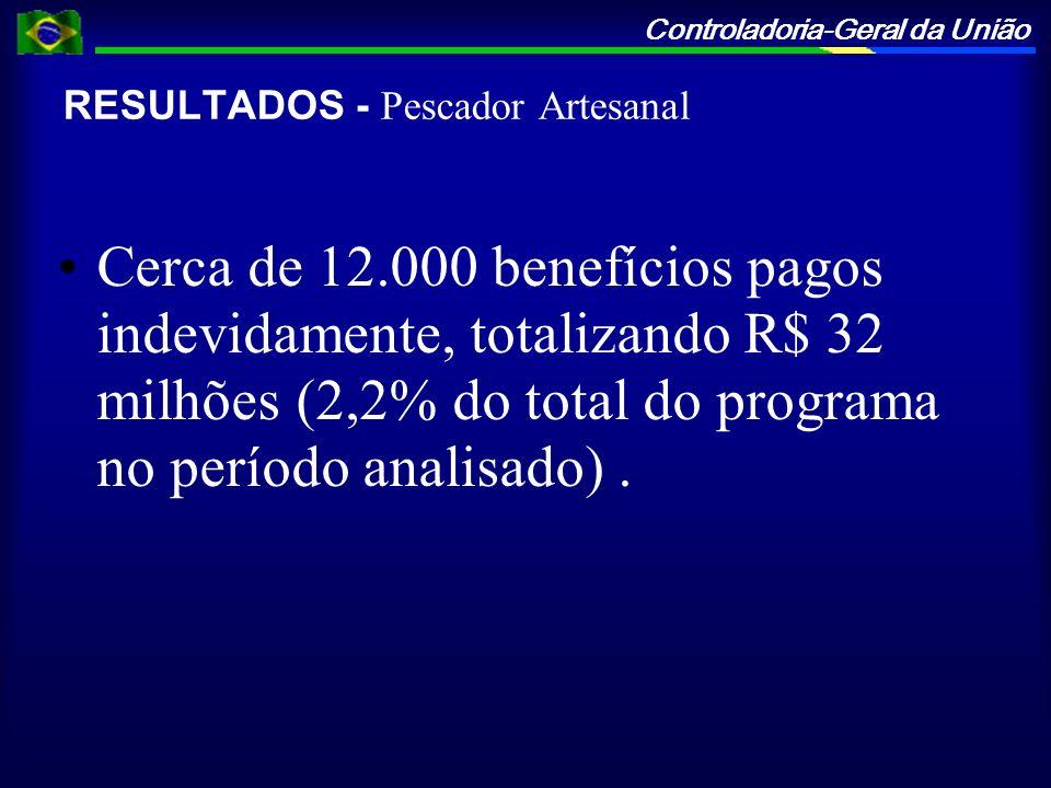 Controladoria-Geral da União RESULTADOS - Pescador Artesanal Cerca de 12.000 benefícios pagos indevidamente, totalizando R$ 32 milhões (2,2% do total