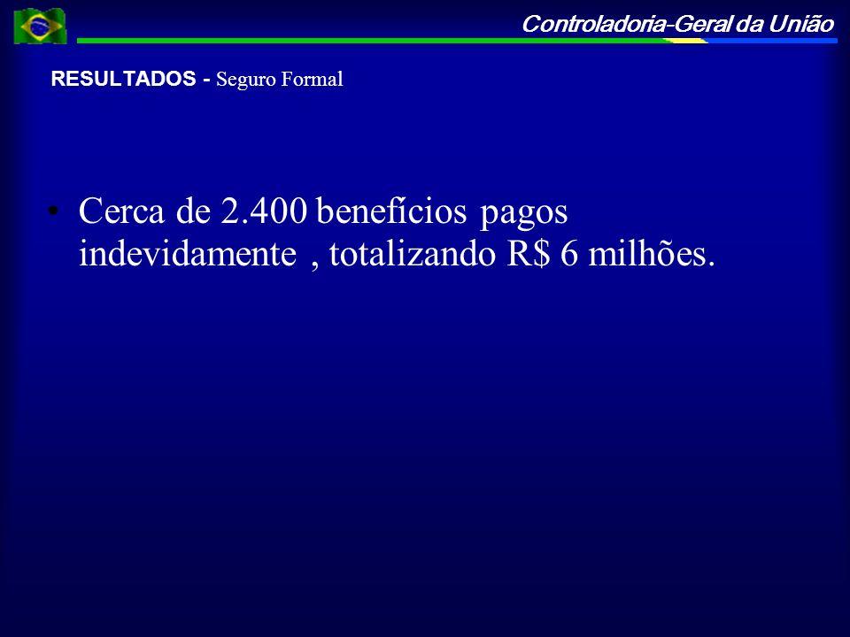 Controladoria-Geral da União RESULTADOS - Seguro Formal Cerca de 2.400 benefícios pagos indevidamente, totalizando R$ 6 milhões.