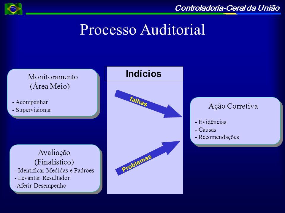 Controladoria-Geral da União Processo Auditorial Monitoramento (Área Meio) - Acompanhar - Supervisionar Monitoramento (Área Meio) - Acompanhar - Super
