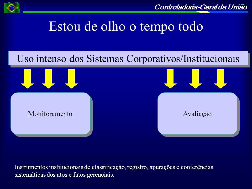 Controladoria-Geral da União Estou de olho o tempo todo Monitoramento Avaliação Uso intenso dos Sistemas Corporativos/Institucionais Instrumentos inst