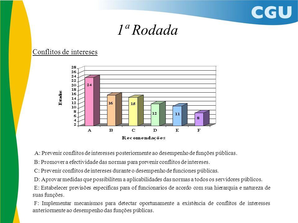 1ª Rodada Conflitos de intereses A: Prevenir conflitos de interesses posteriormente ao desempenho de funções públicas.