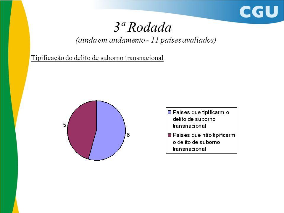 3ª Rodada (ainda em andamento - 11 países avaliados) Tipificação do delito de suborno transnacional
