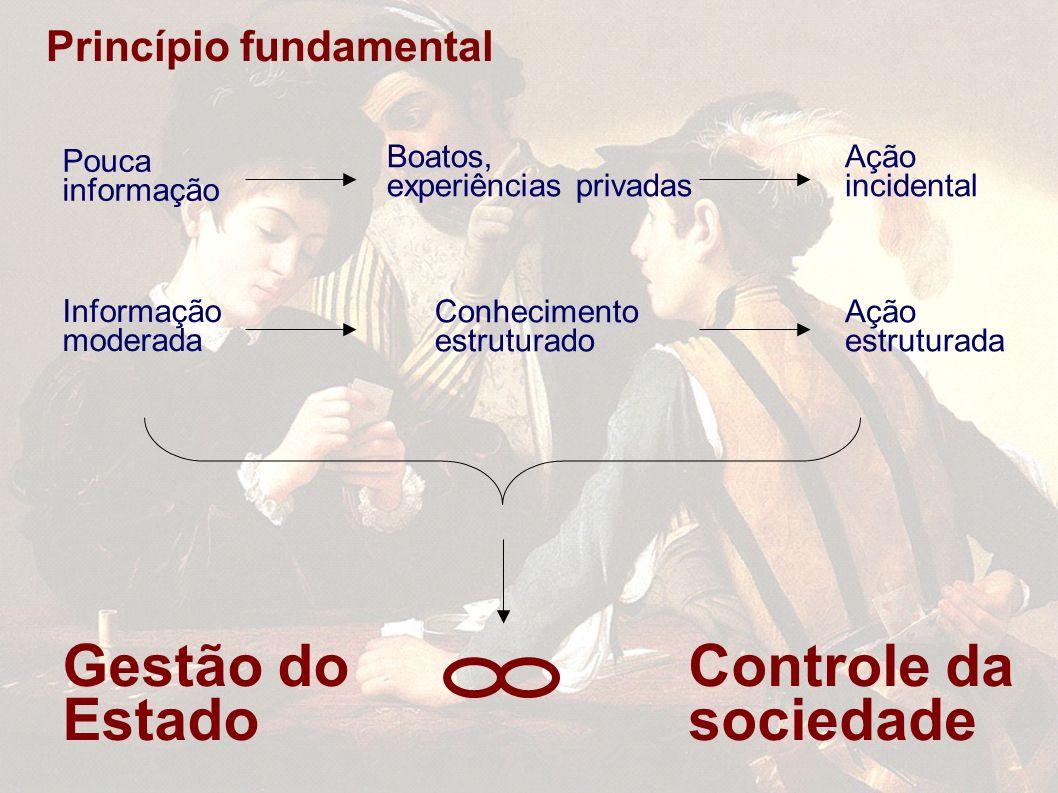 Princípio fundamental Pouca informação Boatos, experiências privadas Ação incidental Informação moderada Conhecimento estruturado Ação estruturada Gestão do Estado Controle da sociedade