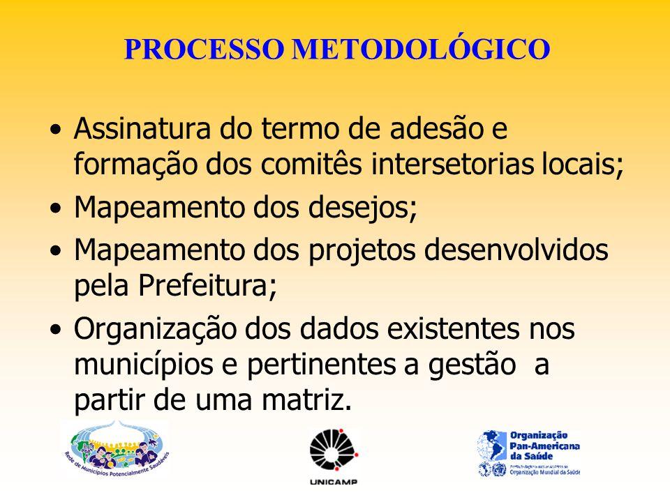PROCESSO METODOLÓGICO Assinatura do termo de adesão e formação dos comitês intersetorias locais; Mapeamento dos desejos; Mapeamento dos projetos desen