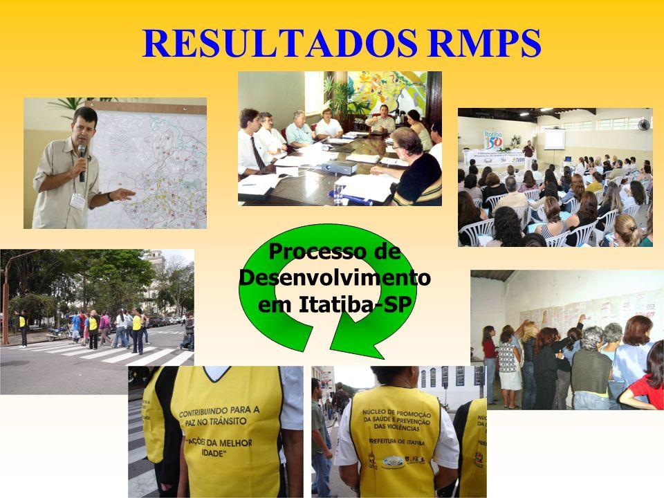 RESULTADOS RMPS Processo de Desenvolvimento em Itatiba-SP