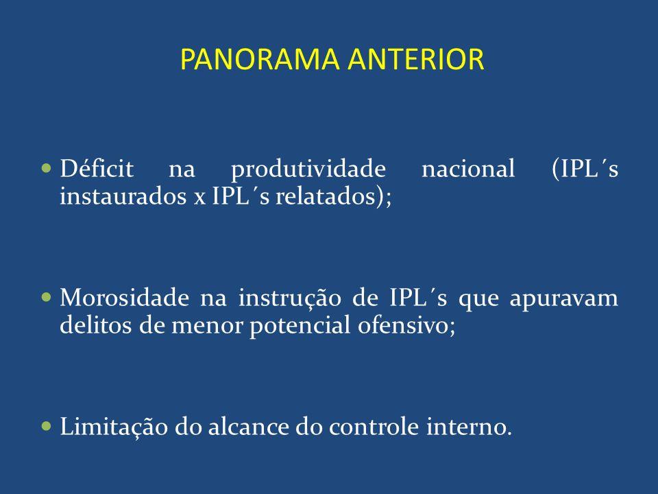 PANORAMA ANTERIOR Atividade correicional desvinculada da atividade disciplinar; Desequilíbrio de esforços por parte das Autoridades Policiais (operações x instrução de IPL´s).