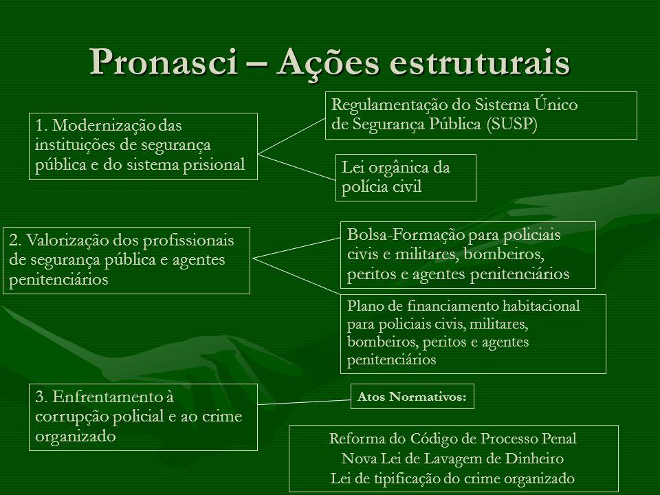 Pronasci – Ações estruturais 3. Enfrentamento à corrupção policial e ao crime organizado 2. Valorização dos profissionais de segurança pública e agent