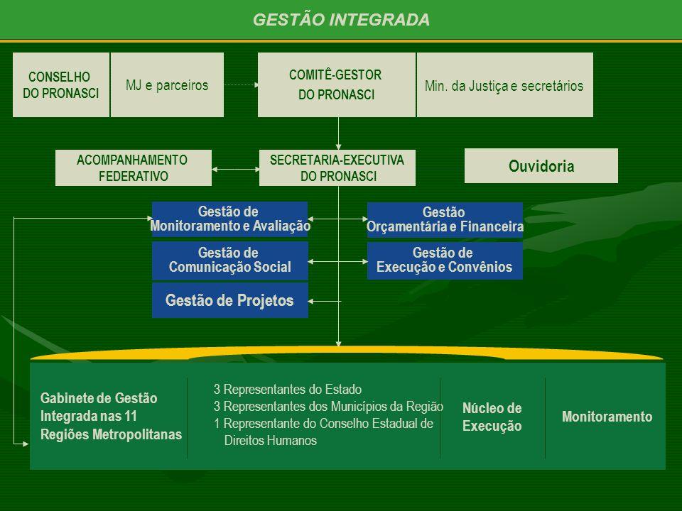 GESTÃO INTEGRADA COMITÊ-GESTOR DO PRONASCI Gestão de Monitoramento e Avaliação SECRETARIA-EXECUTIVA DO PRONASCI Ouvidoria Gestão Orçamentária e Financ