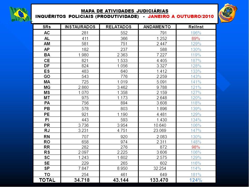 MAPA DE ATIVIDADES JUDICIÁRIAS INQUÉRITOS POLICIAIS (PRODUTIVIDADE) - JANEIRO A OUTUBRO/2010 SRsINSTAURADOSRELATADOSANDAMENTORel/Inst AC 281 552 79119
