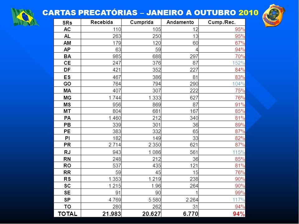 CARTAS PRECATÓRIAS – JANEIRO A OUTUBRO 2010 SRs Recebida Cumprida AndamentoCump./Rec.
