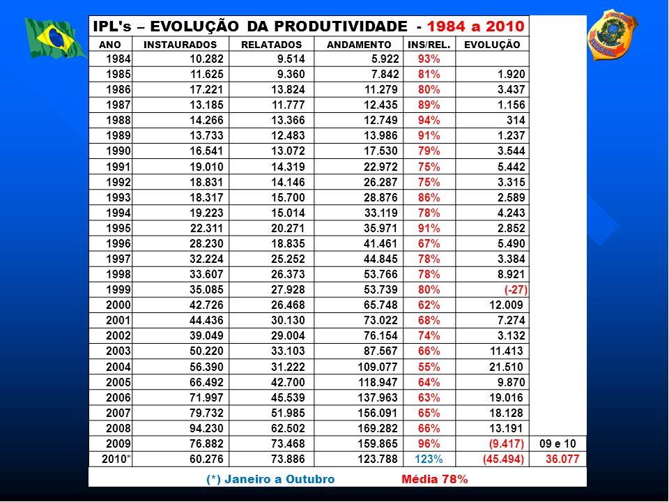 IPL s – EVOLUÇÃO DA PRODUTIVIDADE - 1984 a 2010 ANOINSTAURADOSRELATADOSANDAMENTOINS/REL.EVOLUÇÃO 1984 10.282 9.514 5.92293% 1985 11.625 9.360 7.84281% 1.920 1986 17.221 13.824 11.27980% 3.437 1987 13.185 11.777 12.43589% 1.156 1988 14.266 13.366 12.74994% 314 1989 13.733 12.483 13.98691% 1.237 1990 16.541 13.072 17.53079% 3.544 1991 19.010 14.319 22.97275% 5.442 1992 18.831 14.146 26.28775% 3.315 1993 18.317 15.700 28.87686% 2.589 1994 19.223 15.014 33.11978% 4.243 1995 22.311 20.271 35.97191% 2.852 1996 28.230 18.835 41.46167% 5.490 1997 32.224 25.252 44.84578% 3.384 1998 33.607 26.373 53.76678% 8.921 1999 35.085 27.928 53.73980% (-27) 2000 42.726 26.468 65.74862% 12.009 2001 44.436 30.130 73.02268% 7.274 2002 39.049 29.004 76.15474% 3.132 2003 50.220 33.103 87.56766% 11.413 2004 56.390 31.222 109.07755% 21.510 2005 66.492 42.700 118.94764% 9.870 2006 71.997 45.539 137.96363% 19.016 2007 79.732 51.985 156.09165% 18.128 2008 94.230 62.502 169.28266% 13.191 2009 76.882 73.468 159.86596% (9.417)09 e 10 2010* 60.276 73.886 123.788123% (45.494) 36.077 (*) Janeiro a Outubro Média 78%