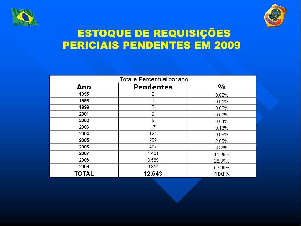Total e Percentual por ano AnoPend.% 19952 0,02% 19981 0,01% 19992 0,02% 20012 0,02% 20025 0,04% 200317 0,13% 2004124 0,98% 2005259 2,05% 2006427 3,38% 20071.401 11,08% 20083.589 28,39% 20096.814 53,90% TOTAL12.643 100% ESTOQUE DE REQUISIÇÕES PERICIAIS PENDENTES EM 2009 Total e Percentual por ano AnoPendentes% 19952 0,02% 19981 0,01% 19992 0,02% 20012 0,02% 20025 0,04% 200317 0,13% 2004124 0,98% 2005259 2,05% 2006427 3,38% 20071.401 11,08% 20083.589 28,39% 20096.814 53,90% TOTAL12.643100%