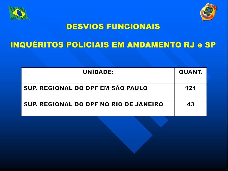 DESVIOS FUNCIONAIS INQUÉRITOS POLICIAIS EM ANDAMENTO RJ e SP