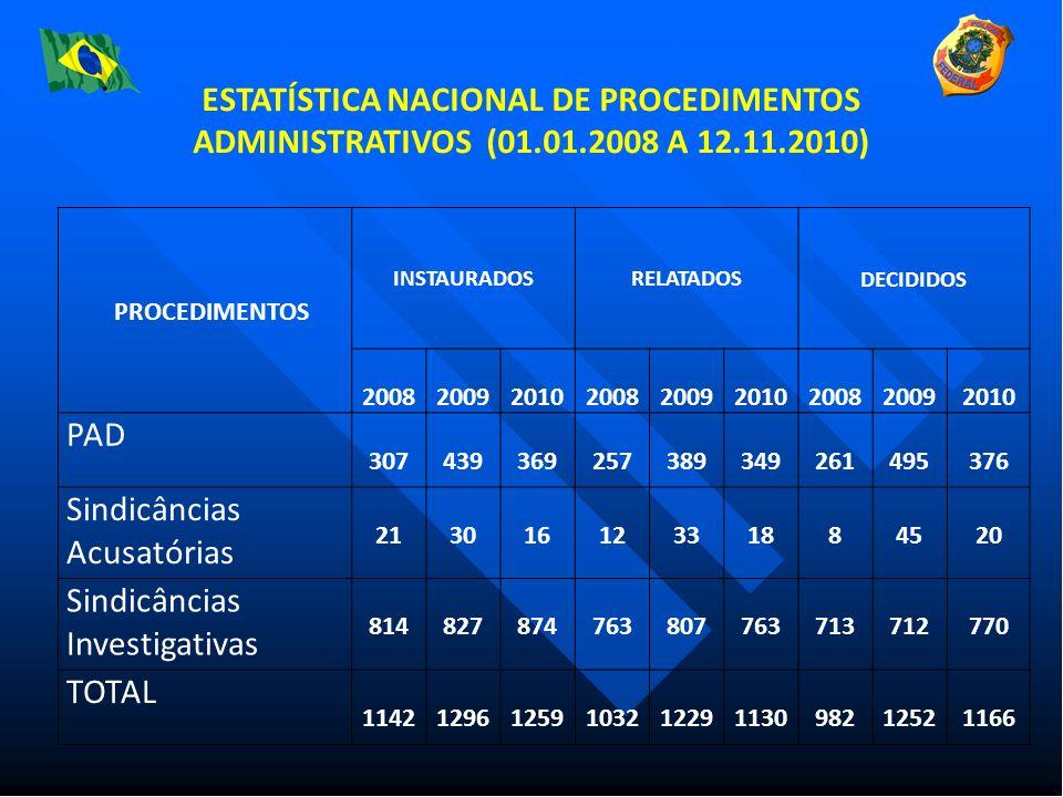 ESTATÍSTICA NACIONAL DE PROCEDIMENTOS ADMINISTRATIVOS DO DPF - DE 01.01.2008 A 12.11.2010 PROCEDIMENTOS INSTAURADOSRELATADOS DECIDIDOS 200820092010 2008 2009 2010 20082009 2010 PAD307439369257389349261495376 Sindicâncias Acusatórias21301612331884520 Sindicâncias Investigativas814827874763807763713712770 TOTAL11421296125910321229113098212521166 PROCEDIMENTOS INSTAURADOSRELATADOS DECIDIDOS 200820092010200820092010200820092010 PAD 307439369257389349261495376 Sindicâncias Acusatórias 21301612331884520 Sindicâncias Investigativas 814827874763807763713712770 TOTAL 11421296125910321229113098212521166 ESTATÍSTICA NACIONAL DE PROCEDIMENTOS ADMINISTRATIVOS (01.01.2008 A 12.11.2010)
