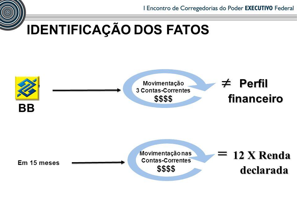 IDENTIFICAÇÃO DOS FATOS Perfil Perfil financeiro financeiro Em 15 meses = 12 X Renda declarada declarada Movimentação nas Contas-Correntes $$$$ Movime