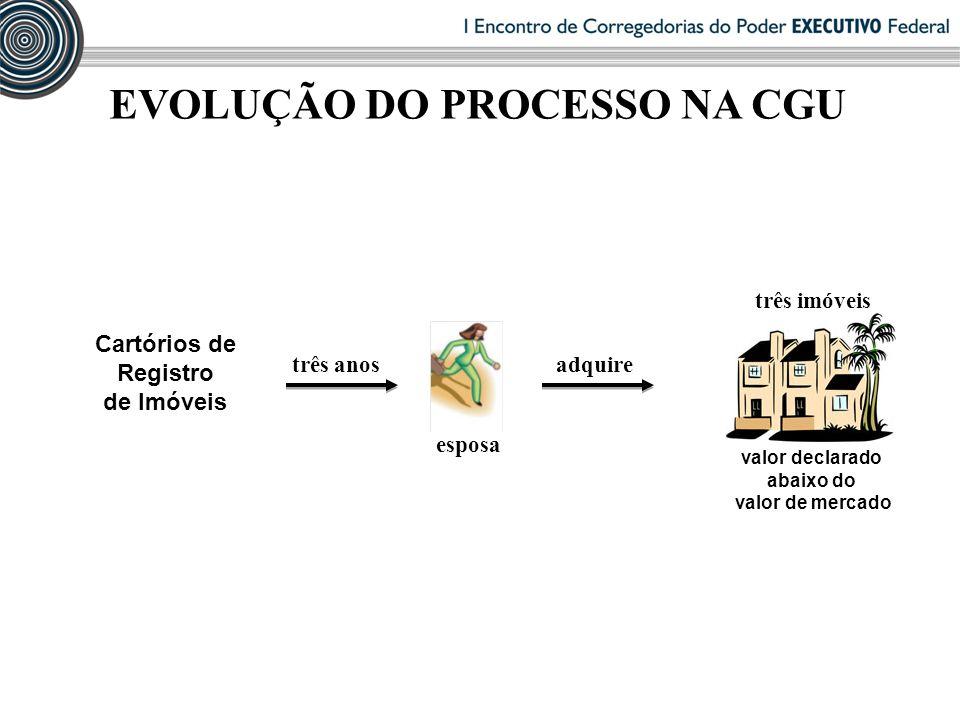 EVOLUÇÃO DO PROCESSO NA CGU três anos Cartórios de Registro de Imóveis três imóveis valor declarado abaixo do valor de mercado esposa adquire