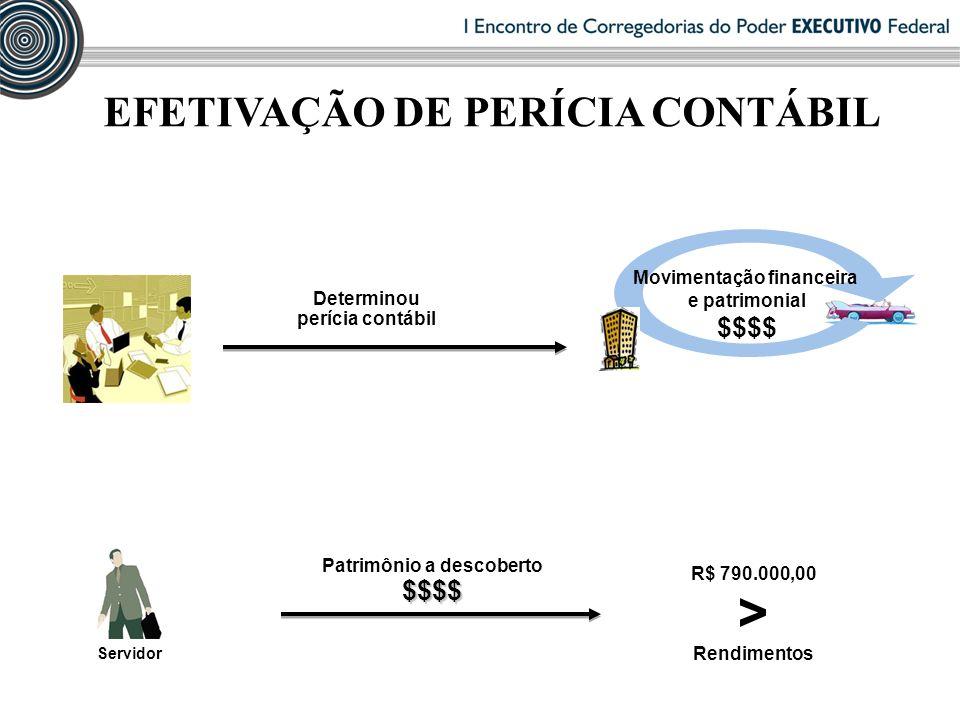EFETIVAÇÃO DE PERÍCIA CONTÁBIL Determinou perícia contábil comissão de sindicância Movimentação financeira e patrimonial $$$$ R$ 790.000,00 > Rendimen