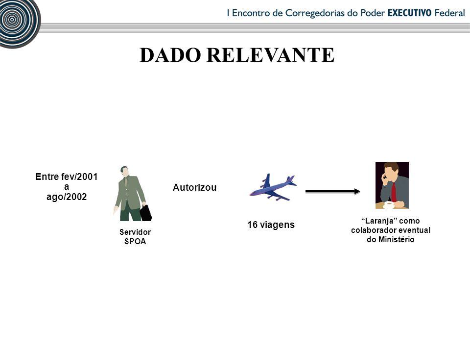 DADO RELEVANTE Entre fev/2001 a ago/2002 Autorizou 16 viagens Laranja como colaborador eventual do Ministério Servidor SPOA