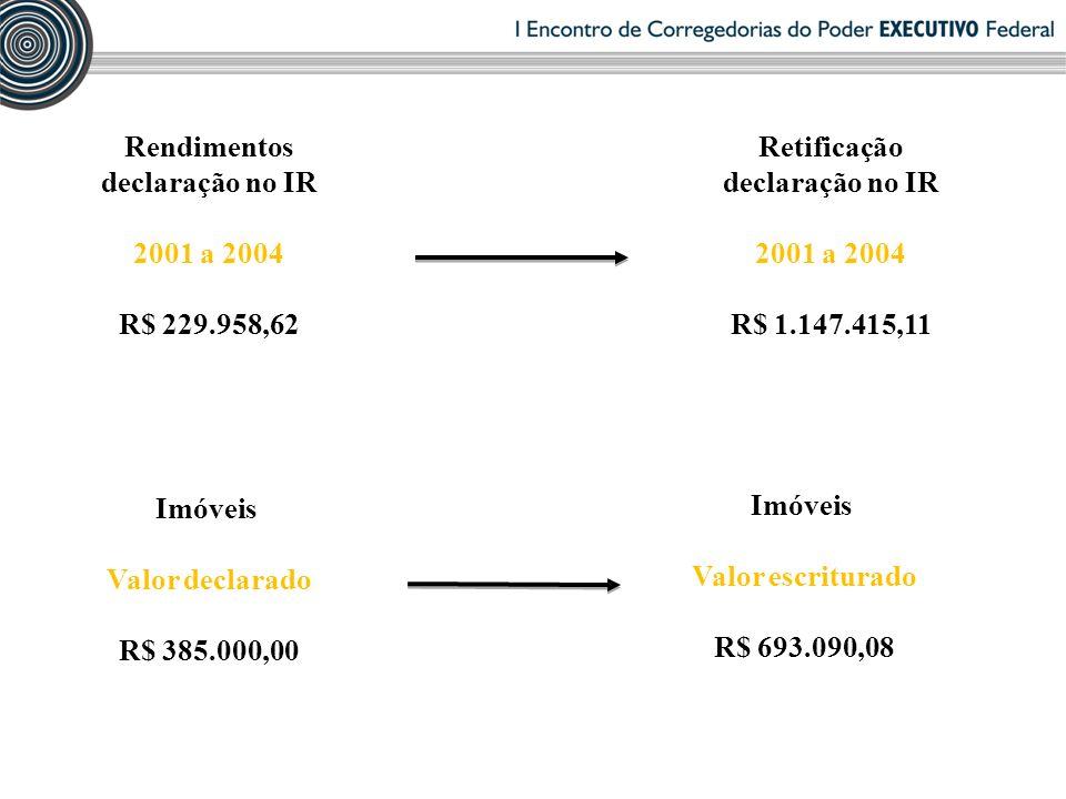 Retificação declaração no IR 2001 a 2004 R$ 1.147.415,11 Imóveis Valor declarado R$ 385.000,00 Imóveis Valor escriturado R$ 693.090,08 Rendimentos declaração no IR 2001 a 2004 R$ 229.958,62