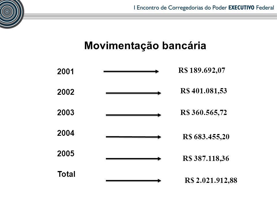 Movimentação bancária 2001 2002 2003 2004 2005 Total R$ 189.692,07 R$ 401.081,53 R$ 360.565,72 R$ 683.455,20 R$ 387.118,36 R$ 2.021.912,88