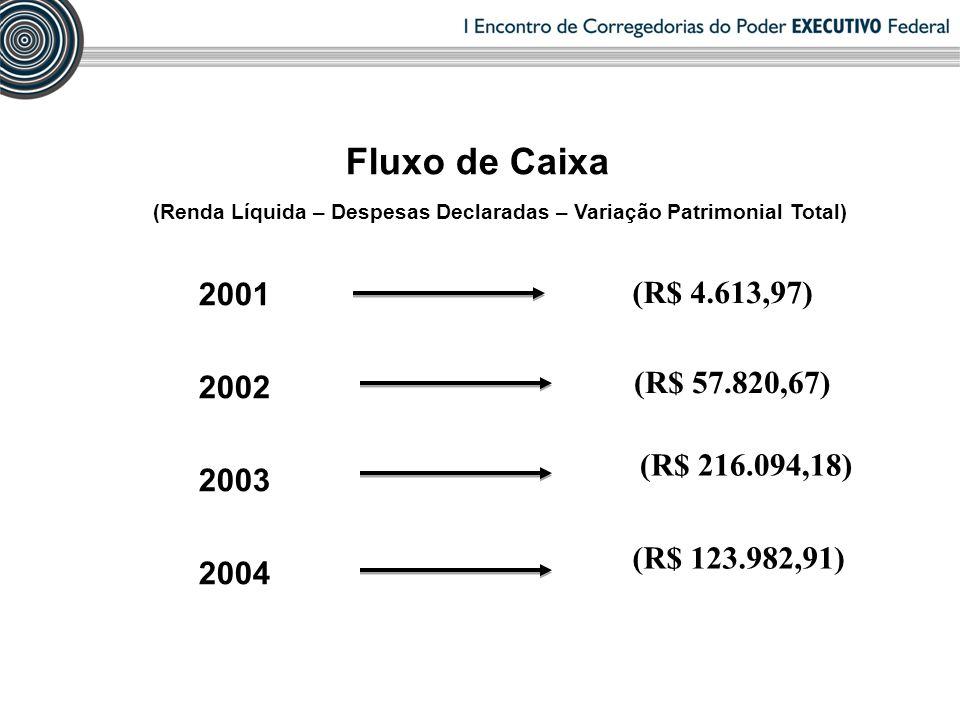 Fluxo de Caixa (Renda Líquida – Despesas Declaradas – Variação Patrimonial Total) 2001 2002 2003 2004 (R$ 4.613,97) (R$ 57.820,67) (R$ 216.094,18) (R$