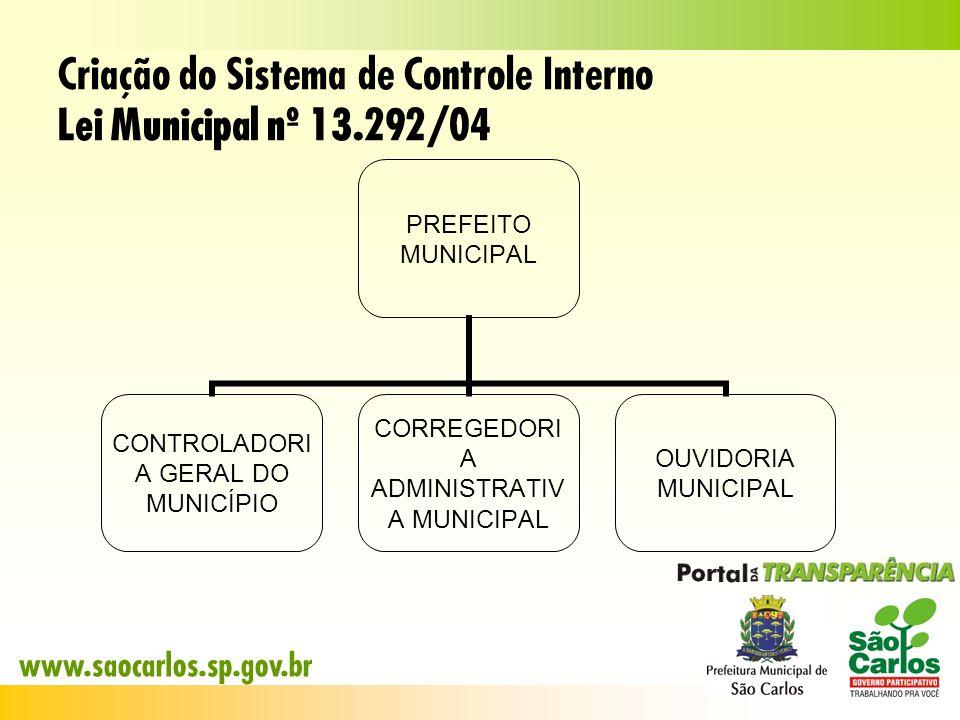 Criação do Sistema de Controle Interno Lei Municipal nº 13.292/04 PREFEITO MUNICIPAL CONTROLADORIA GERAL DO MUNICÍPIO CORREGEDORIA ADMINISTRATIVA MUNI