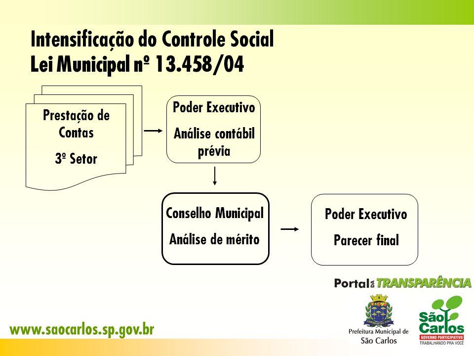 Intensificação do Controle Social Lei Municipal nº 13.458/04 Poder Executivo Análise contábil prévia Prestação de Contas 3º Setor Conselho Municipal A