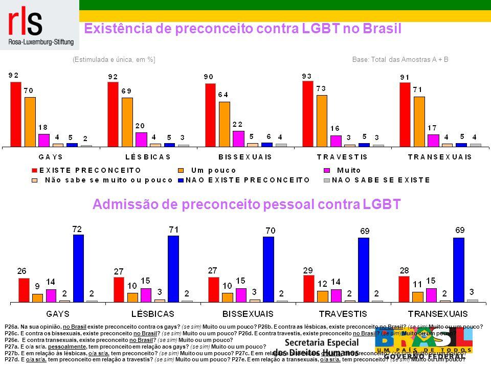 (Estimulada e única, em %]Base: Total das Amostras A + B Existência de preconceito contra LGBT no Brasil P26a.