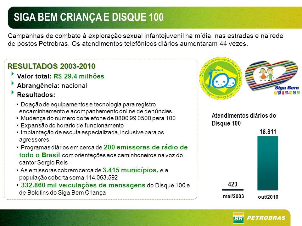 RESULTADOS 2003-2010 Valor total: R$ 29,4 milhões Abrangência: nacional Resultados: Doação de equipamentos e tecnologia para registro, encaminhamento