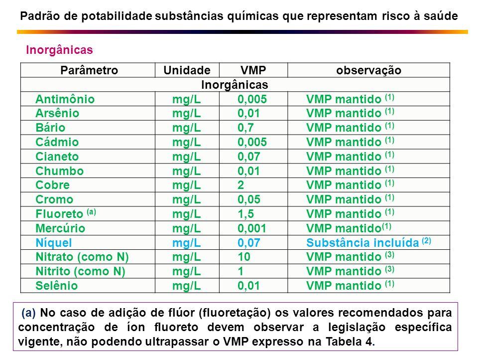ParâmetroUnidadeVMPobservação Inorgânicas Antimôniomg/L0,005VMP mantido (1) Arsêniomg/L0,01VMP mantido (1) Báriomg/L0,7VMP mantido (1) Cádmiomg/L0,005