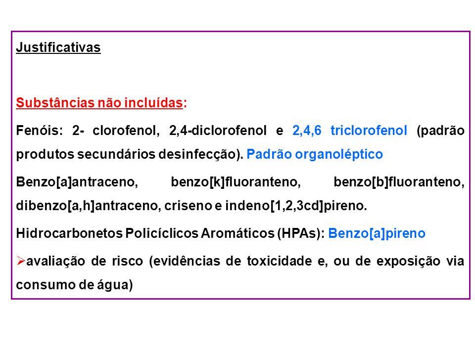 Justificativas Substâncias não incluídas: Fenóis: 2- clorofenol, 2,4-diclorofenol e 2,4,6 triclorofenol (padrão produtos secundários desinfecção). Pad