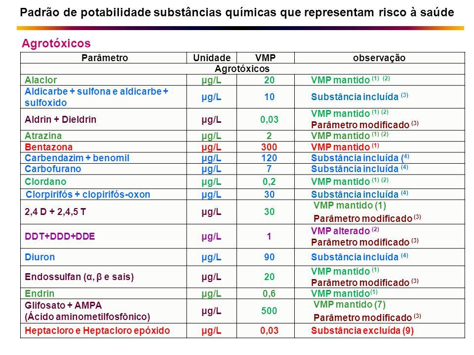ParâmetroUnidadeVMPobservação Agrotóxicos Alaclorμg/L20VMP mantido (1) (2) Aldicarbe + sulfona e aldicarbe + sulfoxido μg/L10Substância incluída (3) A