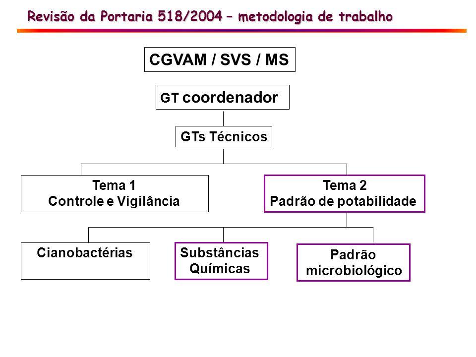 Revisão da Portaria 518/2004 – metodologia de trabalho GT coordenador GTs Técnicos Tema 1 Controle e Vigilância Tema 2 Padrão de potabilidade Cianobac