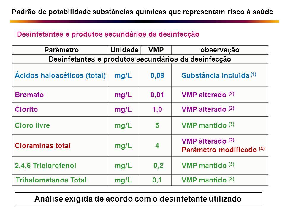 ParâmetroUnidadeVMP observa ç ão Desinfetantes e produtos secundários da desinfecção Ácidos haloacéticos (total)mg/L0,08 Substância inclu í da (1) Bro